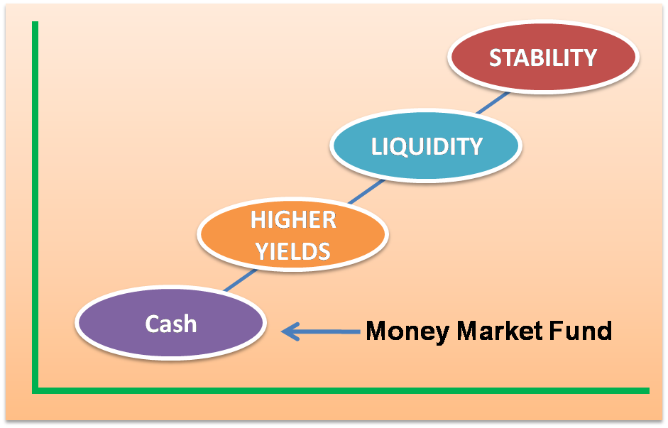 Why You Should Invest in Money Market Funds as a Short Term Parking Place  for Cash  